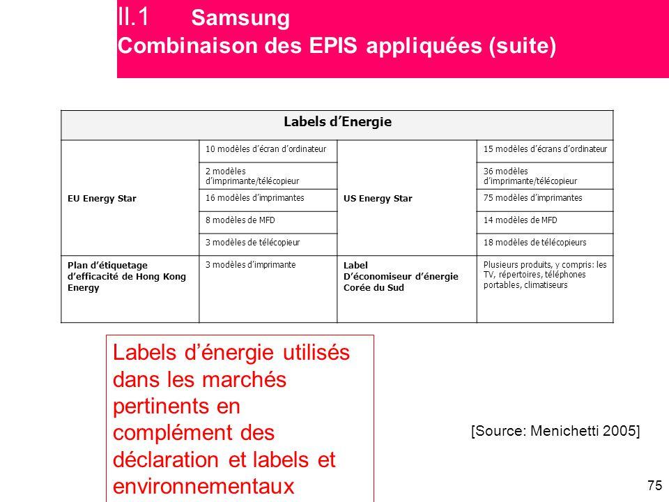 75 Labels d'Energie EU Energy Star 10 modèles d'écran d'ordinateur US Energy Star 15 modèles d'écrans d'ordinateur 2 modèles d'imprimante/télécopieur