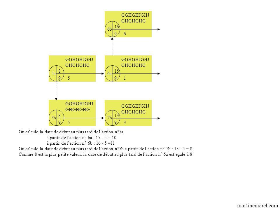 GGHGHJGHJ GHGHGHG 6a 7b 91 93 GGHGHJGHJ GHGHGHG 15 13 On calcule la date de début au plus tard de l'action n°5a à partir de l'action n° 6a : 15 - 5 = 10 à partir de l'action n° 6b : 16 - 5 =11 On calcule la date de début au plus tard de l'action n°5b à partir de l'action n° 7b : 13 - 5 = 8 Comme 8 est la plus petite valeur, la date de début au plus tard de l'action n° 5a est égale à 8 GGHGHJGHJ GHGHGHG 6b 96 16 GGHGHJGHJ GHGHGHG 5b 95 8 GGHGHJGHJ GHGHGHG 5a 95 8 martinemorel.com
