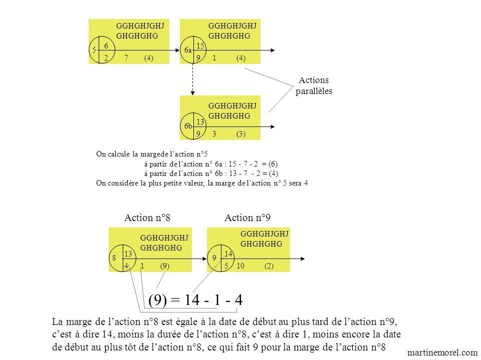 GGHGHJGHJ GHGHGHG GGHGHJGHJ GHGHGHG 89 41105 (9) = 14 - 1 - 4 Action n°8Action n°9 La marge de l'action n°8 est égale à la date de début au plus tard de l'action n°9, c'est à dire 14, moins la durée de l'action n°8, c'est à dire 1, moins encore la date de début au plus tôt de l'action n°8, ce qui fait 9 pour la marge de l'action n°8 1413 (9)(2) Actions parallèles GGHGHJGHJ GHGHGHG GGHGHJGHJ GHGHGHG 56a 6b 2791 93 GGHGHJGHJ GHGHGHG 615 13 On calcule la margede l'action n°5 à partir de l'action n° 6a : 15 - 7 - 2 = (6) à partir de l'action n° 6b : 13 - 7 - 2 = (4) On considère la plus petite valeur, la marge de l'action n° 5 sera 4 (4) (3) (4) martinemorel.com