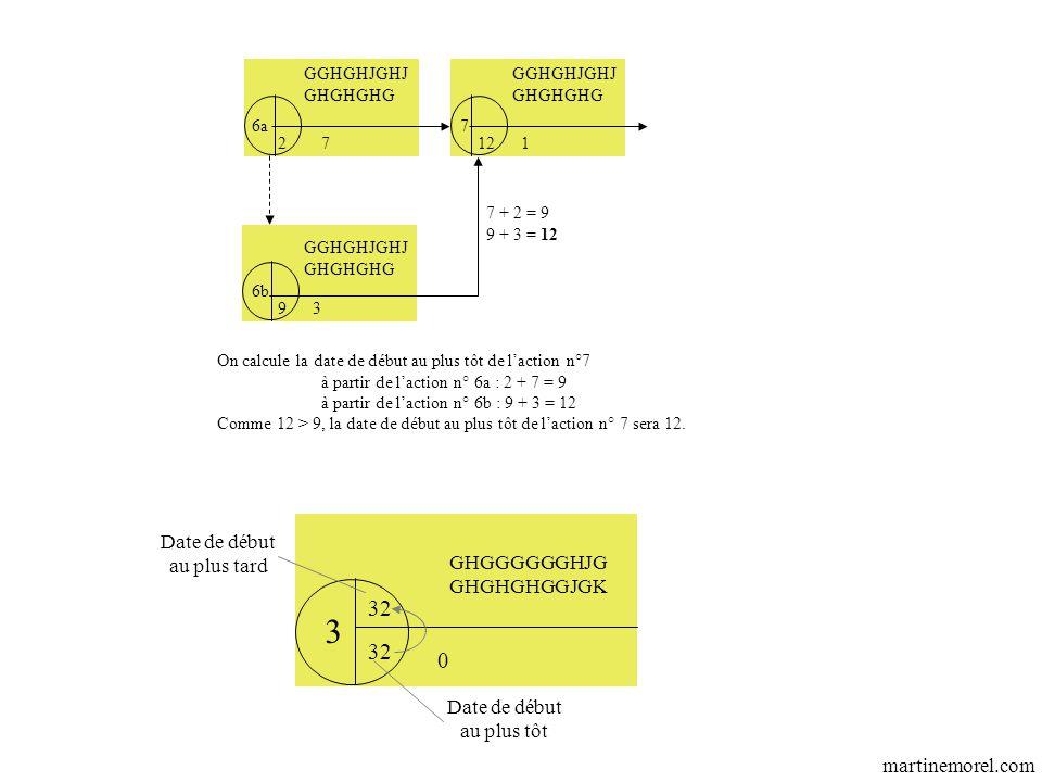 GGHGHJGHJ GHGHGHG GGHGHJGHJ GHGHGHG 6a7 6b 27 7 + 2 = 9 9 + 3 = 12 1 93 GGHGHJGHJ GHGHGHG 12 On calcule la date de début au plus tôt de l'action n°7 à partir de l'action n° 6a : 2 + 7 = 9 à partir de l'action n° 6b : 9 + 3 = 12 Comme 12 > 9, la date de début au plus tôt de l'action n° 7 sera 12.