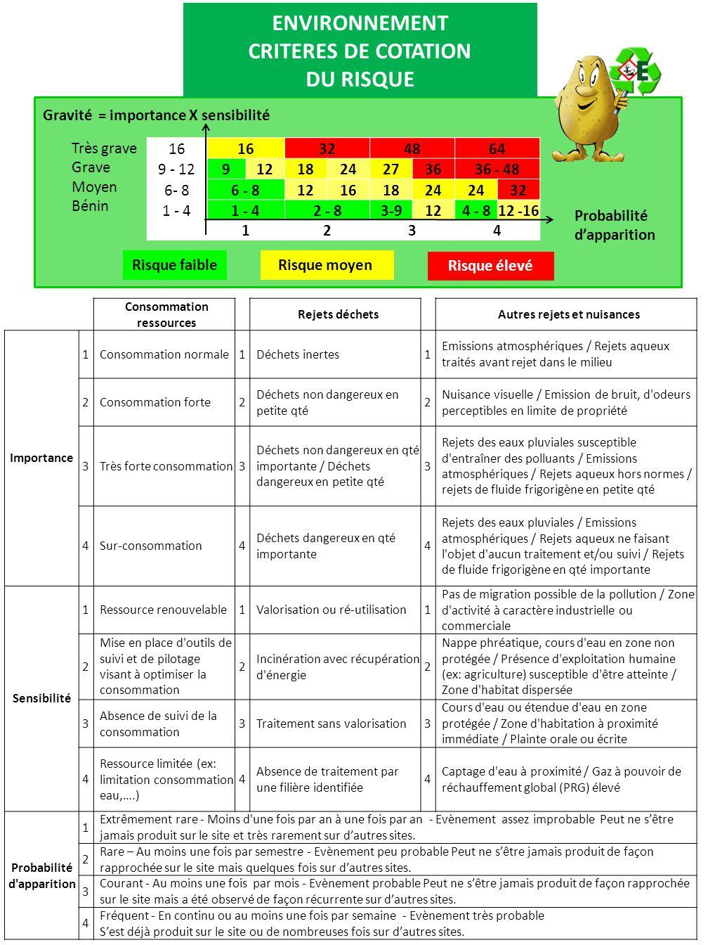 Consommation ressources Rejets déchetsAutres rejets et nuisances Importance 1Consommation normale1Déchets inertes1 Emissions atmosphériques / Rejets a