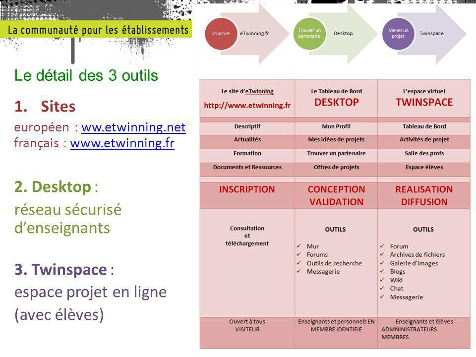 1.Sites européen : ww.etwinning.net français : www.etwinning.frww.etwinning.netwww.etwinning.fr 2. Desktop : réseau sécurisé d'enseignants 3. Twinspac