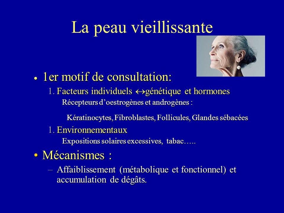 La peau vieillissante 1er motif de consultation: 1er motif de consultation: 1.Facteurs individuels  génétique et hormones Récepteurs d'oestrogènes et