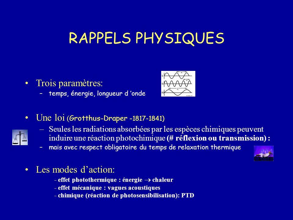 RAPPELS PHYSIQUES Trois paramètres: –temps, énergie, longueur d 'onde Une loi ( Grotthus-Draper - 1817-1841) –Seules les radiations absorbées par les