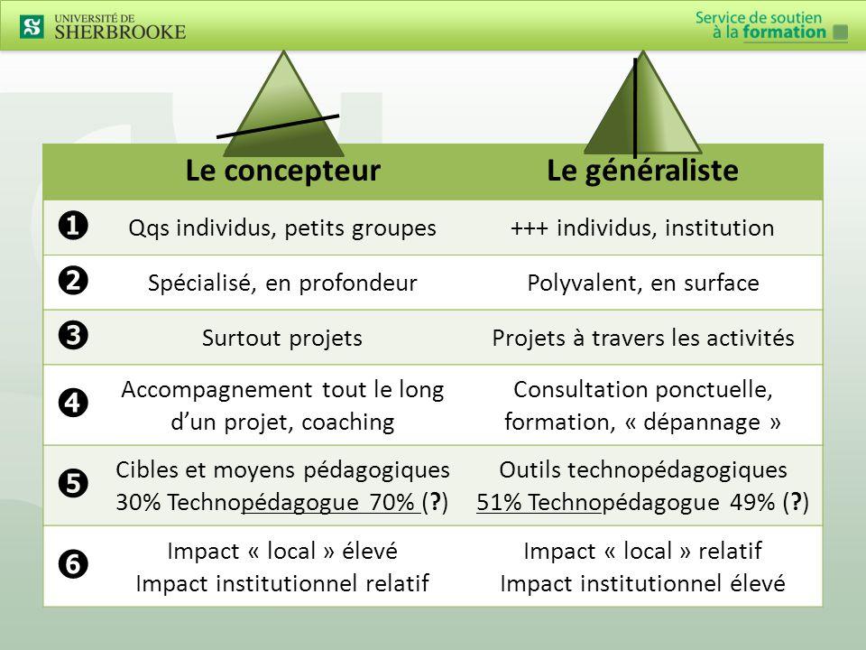 Le concepteurLe généraliste ➊ Qqs individus, petits groupes+++ individus, institution ➋ Surtout projetsProjets à travers les activités ➌ Spécialisé, en profondeurPolyvalent, en surface ➍ Accompagnement tout le long d'un projet, coaching Consultation ponctuelle, formation, « dépannage » ➎ Cibles et moyens pédagogiques 30% Technopédagogue 70% ( ) Outils technopédagogiques 51% Technopédagogue 49% ( ) ➏ Impact « local » élevé Impact institutionnel relatif Impact « local » relatif Impact institutionnel élevé Le concepteurLe généraliste ➊ Qqs individus, petits groupes+++ individus, institution ➋ Surtout projetsProjets à travers les activités ➌ Spécialisé, en profondeurPolyvalent, en surface ➍ Accompagnement tout le long d'un projet, coaching Consultation ponctuelle, formation, « dépannage » ➎ Cibles et moyens pédagogiques 30% Technopédagogue 70% ( ) Outils technopédagogiques 51% Technopédagogue 49% ( ) Le concepteurLe généraliste ➊ Qqs individus, petits groupes+++ individus, institution ➋ Surtout projetsProjets à travers les activités ➌ Spécialisé, en profondeurPolyvalent, en surface ➍ Accompagnement tout le long d'un projet, coaching Consultation ponctuelle, formation, « dépannage » Le concepteurLe généraliste ➊ Qqs individus, petits groupes+++ individus, institution ➋ Surtout projetsProjets à travers les activités ➌ Surtout projetsProjets à travers les activités Le concepteurLe généraliste ➊ Qqs individus, petits groupes+++ individus, institution ➋ Spécialisé, en profondeurPolyvalent, en surface Le concepteurLe généraliste ➊ Qqs individus, petits groupes+++ individus, institution Le concepteurLe généraliste