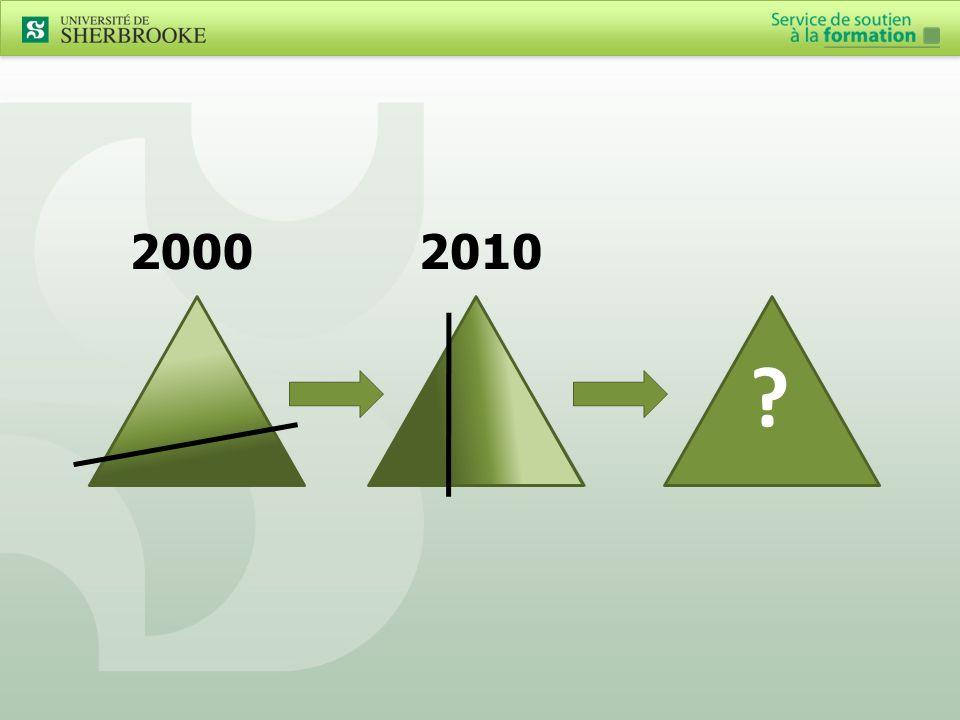 Résumé Quoi.2000 2010 Comment?De concepteur à généraliste Importance.