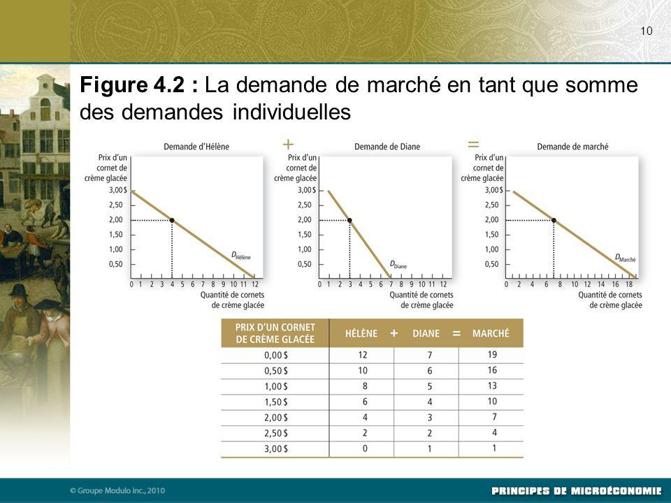 10 Figure 4.2 : La demande de marché en tant que somme des demandes individuelles