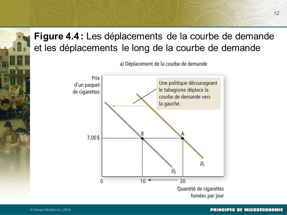 12 Figure 4.4 : Les déplacements de la courbe de demande et les déplacements le long de la courbe de demande