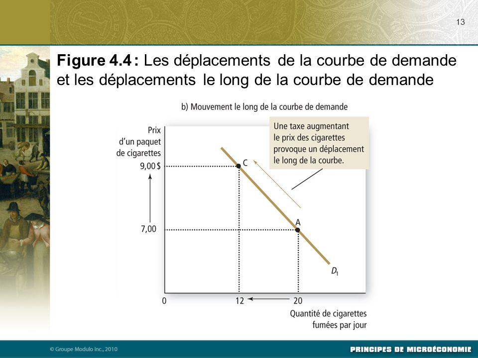 13 Figure 4.4 : Les déplacements de la courbe de demande et les déplacements le long de la courbe de demande
