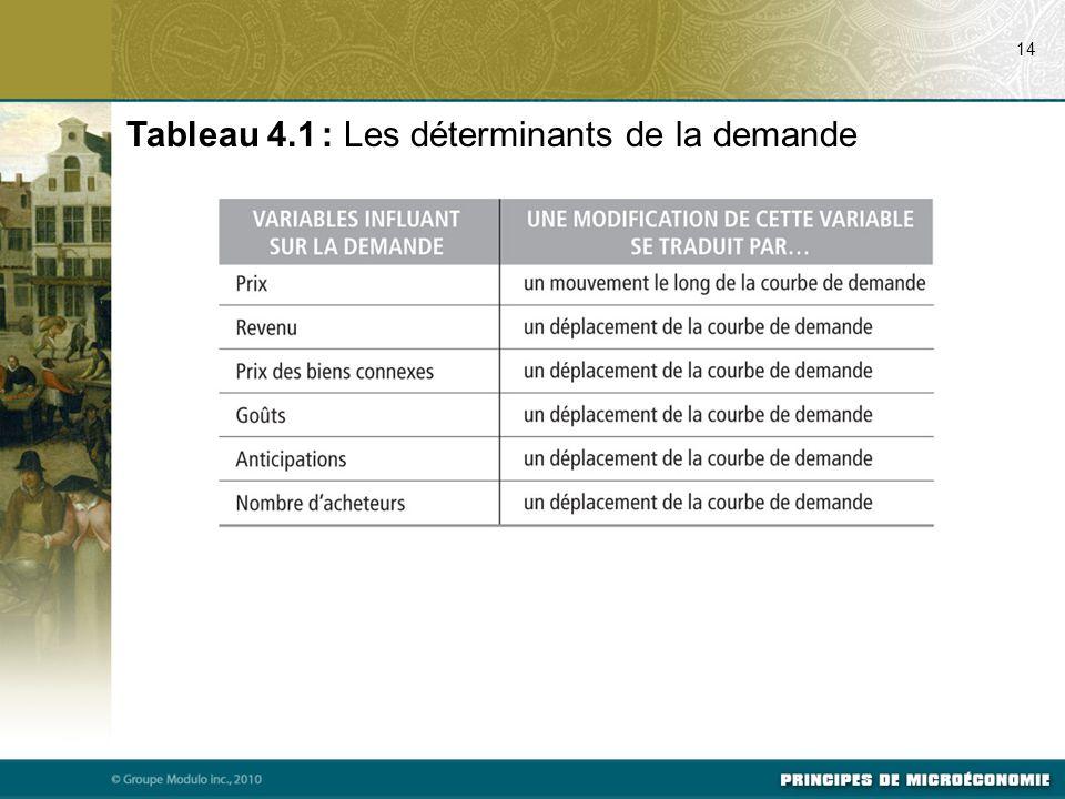 Tableau 4.1 : Les déterminants de la demande 14