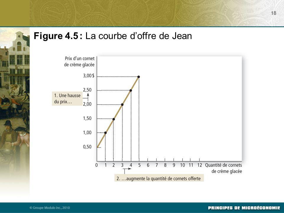 Figure 4.5 : La courbe d'offre de Jean 18
