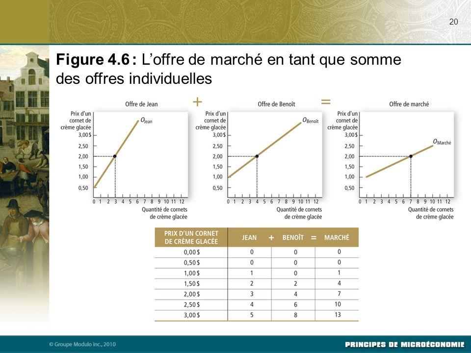 20 Figure 4.6 : L'offre de marché en tant que somme des offres individuelles