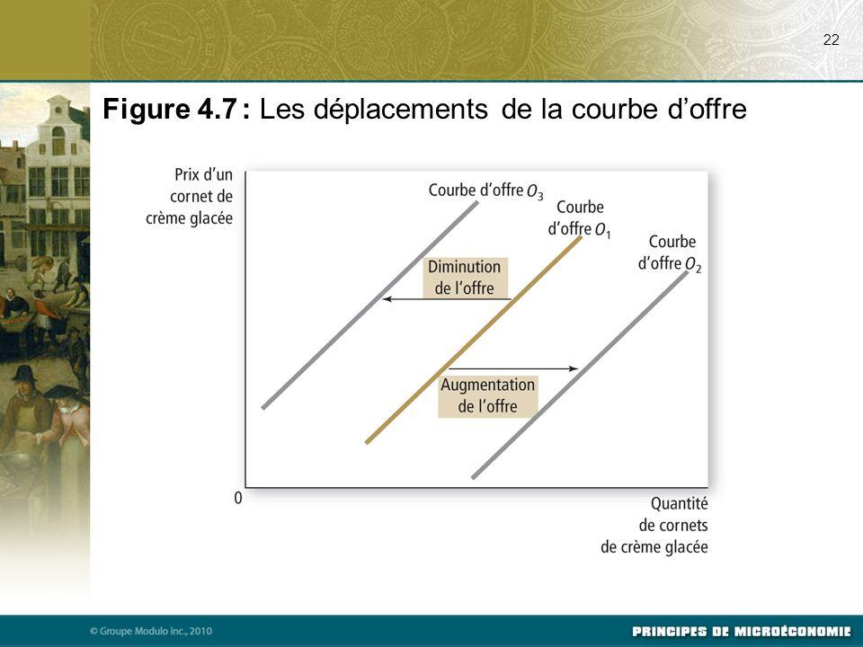 22 Figure 4.7 : Les déplacements de la courbe d'offre