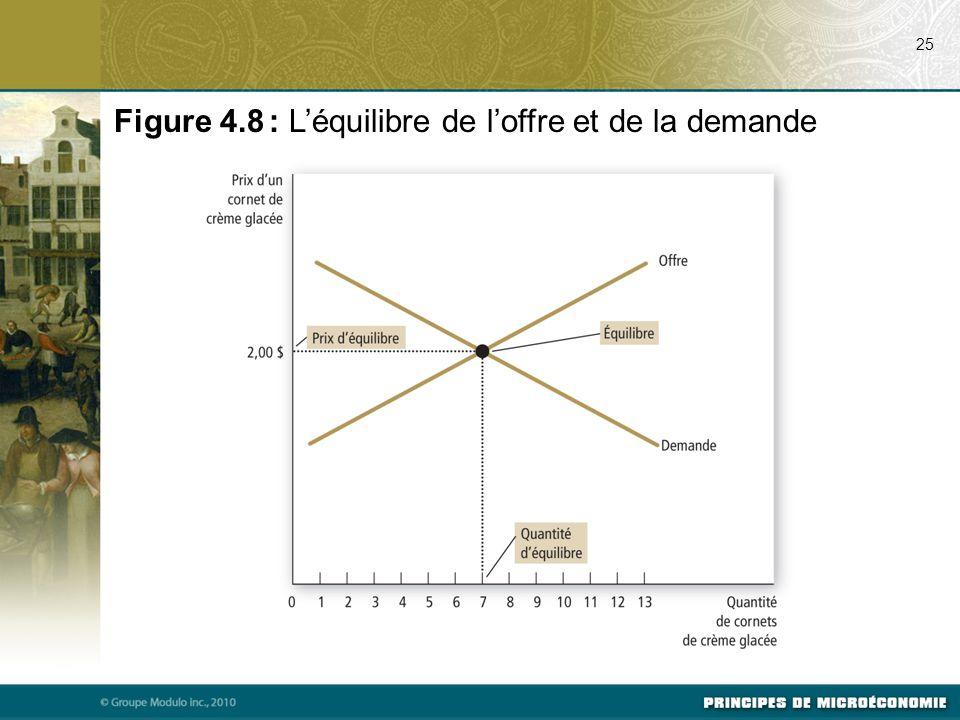 25 Figure 4.8 : L'équilibre de l'offre et de la demande