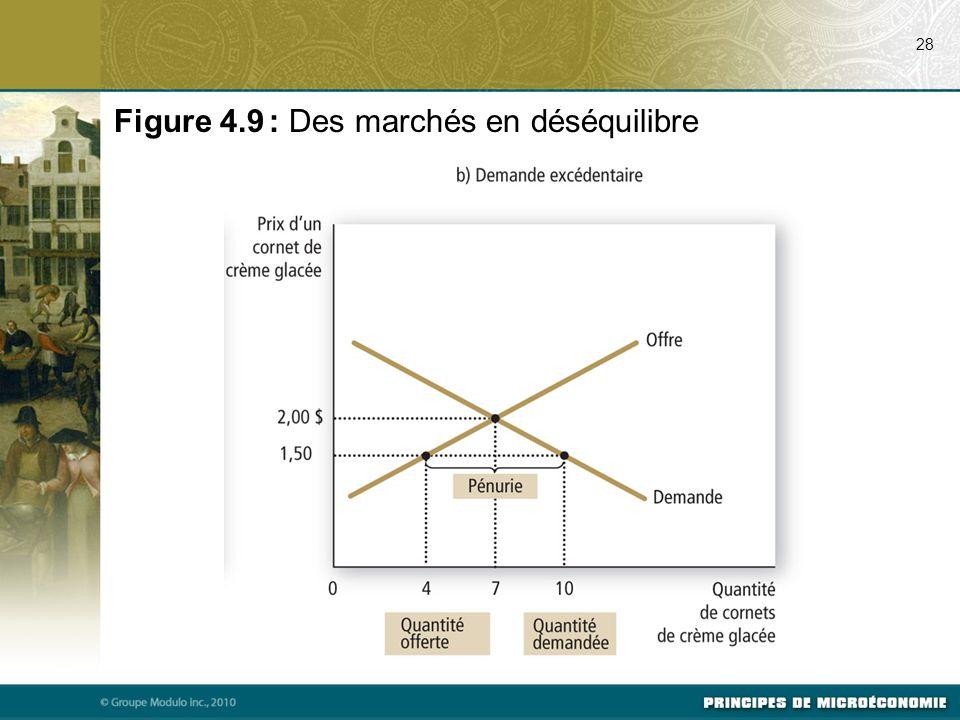 28 Figure 4.9 : Des marchés en déséquilibre
