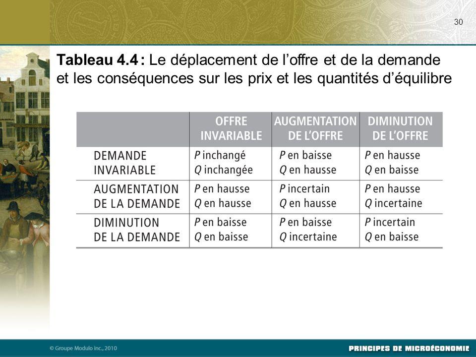 30 Tableau 4.4 : Le déplacement de l'offre et de la demande et les conséquences sur les prix et les quantités d'équilibre