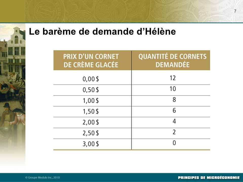 Figure 4.1 : La courbe de demande d'Hélène 8