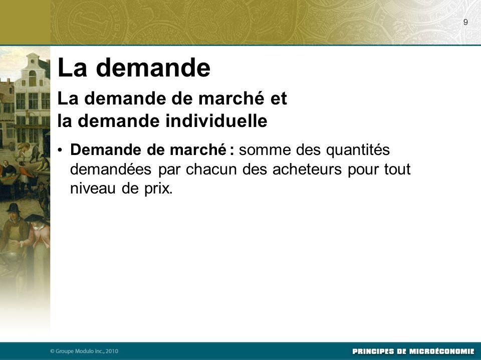 La demande de marché et la demande individuelle Demande de marché : somme des quantités demandées par chacun des acheteurs pour tout niveau de prix.