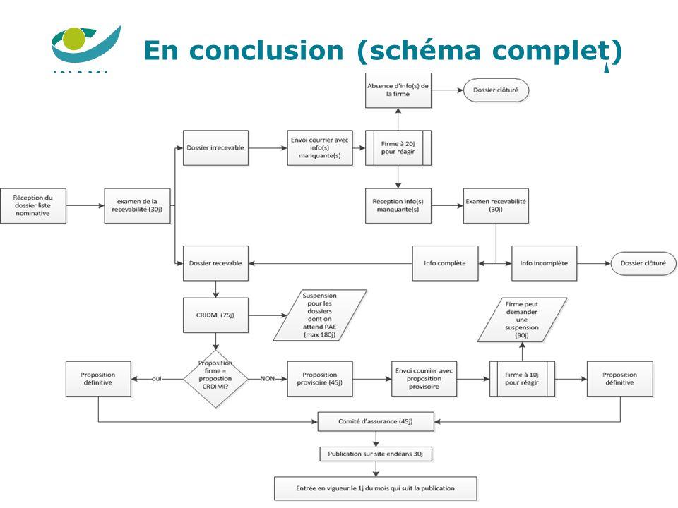 En conclusion (schéma complet) 28