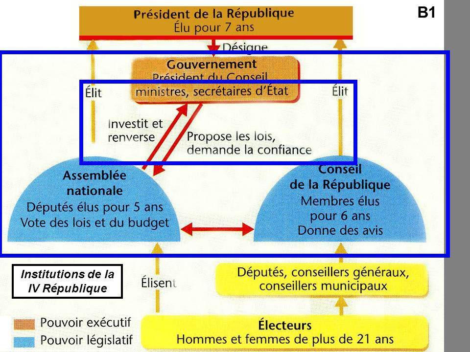 Institutions de la IV République B1