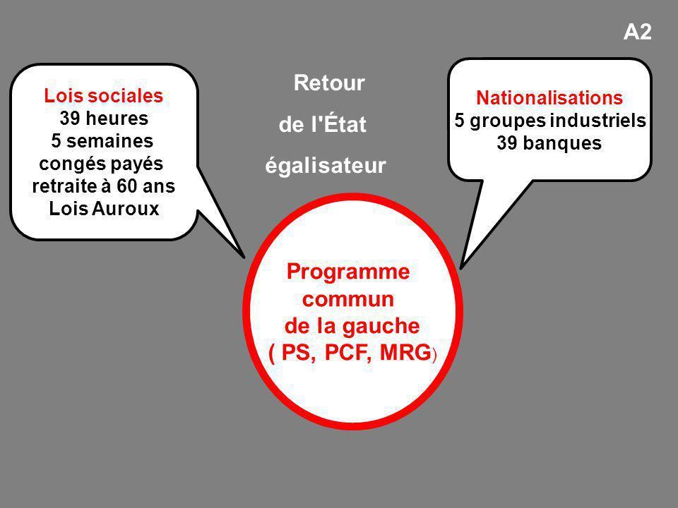 Programme commun de la gauche ( PS, PCF, MRG ) Nationalisations 5 groupes industriels 39 banques Lois sociales 39 heures 5 semaines congés payés retra