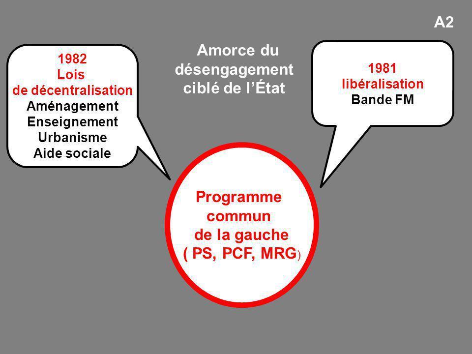 Programme commun de la gauche ( PS, PCF, MRG ) 1981 libéralisation Bande FM 1982 Lois de décentralisation Aménagement Enseignement Urbanisme Aide soci