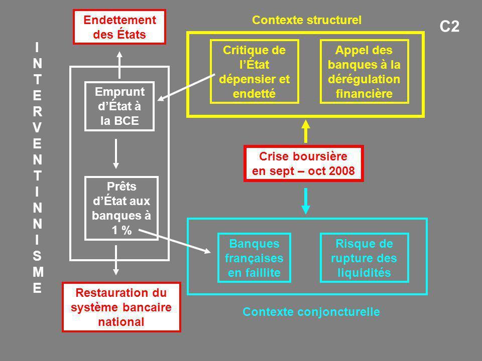 Crise boursière en sept – oct 2008 Banques françaises en faillite Emprunt d'État à la BCE Prêts d'État aux banques à 1 % Endettement des États Risque
