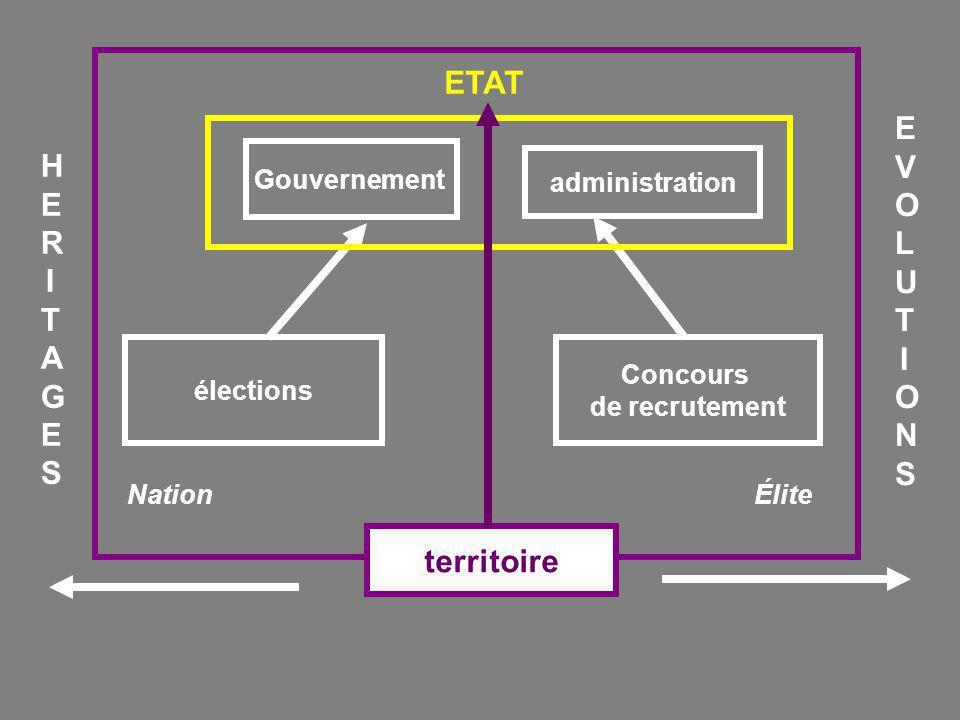 Répartition chronologique des gouvernements successifs de la IV République entre 1946 et 1958