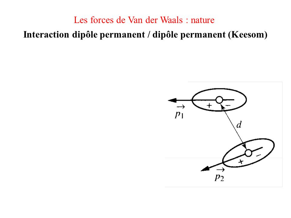 Les forces de Van der Waals : nature Interaction dipôle permanent / dipôle permanent (Keesom) Energie potentielle d'interaction moyennée : (électrostatique + agitation thermique) Terme attractif ou répulsif ?