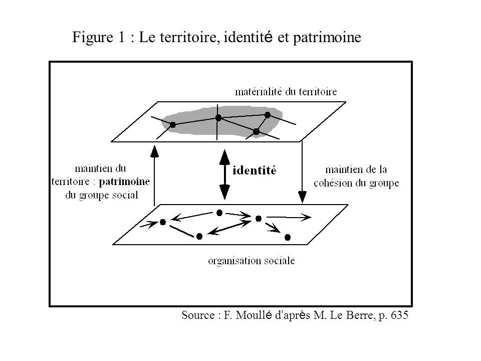 Figure 1 : Le territoire, identit é et patrimoine Source : F. Moull é d ' apr è s M. Le Berre, p. 635