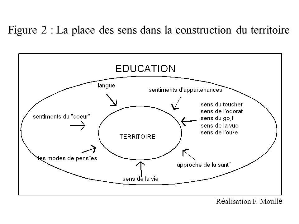 Figure 2 : La place des sens dans la construction du territoire R é alisation F. Moull é