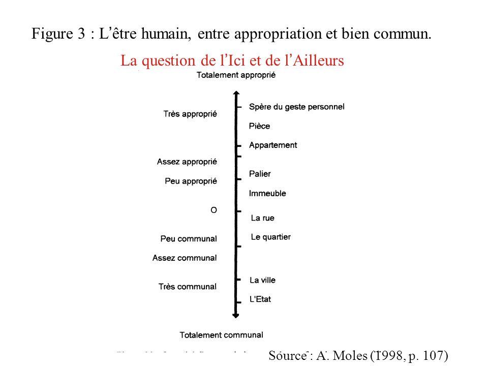 Figure 3 : L ' être humain, entre appropriation et bien commun. La question de l ' Ici et de l ' Ailleurs Source : A. Moles (1998, p. 107)