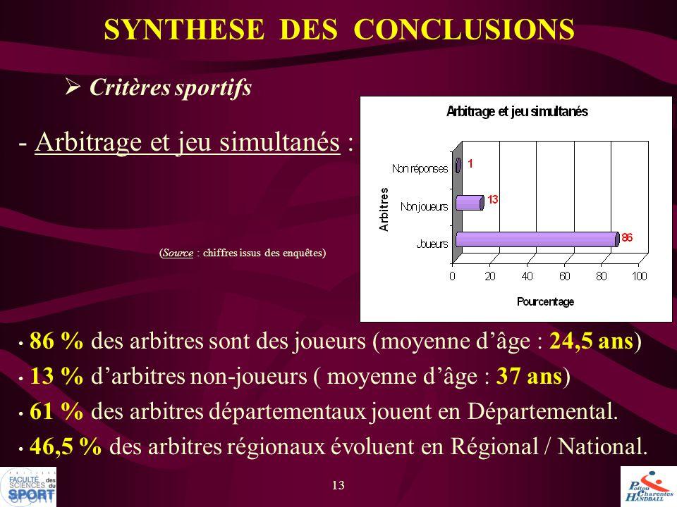 13  Critères sportifs - Arbitrage et jeu simultanés : 86 % des arbitres sont des joueurs (moyenne d'âge : 24,5 ans) 13 % d'arbitres non-joueurs ( moy