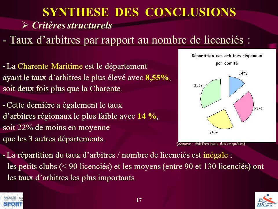 17  Critères structurels - Taux d'arbitres par rapport au nombre de licenciés : La Charente-Maritime est le département ayant le taux d'arbitres le p