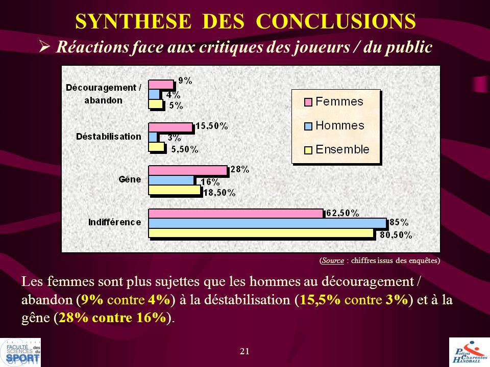21  Réactions face aux critiques des joueurs / du public SYNTHESE DES CONCLUSIONS Les femmes sont plus sujettes que les hommes au découragement / aba