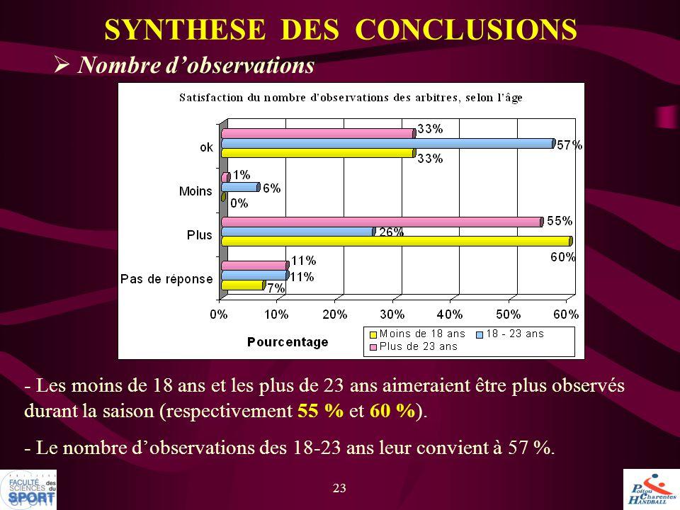 23  Nombre d'observations SYNTHESE DES CONCLUSIONS - Les moins de 18 ans et les plus de 23 ans aimeraient être plus observés durant la saison (respec