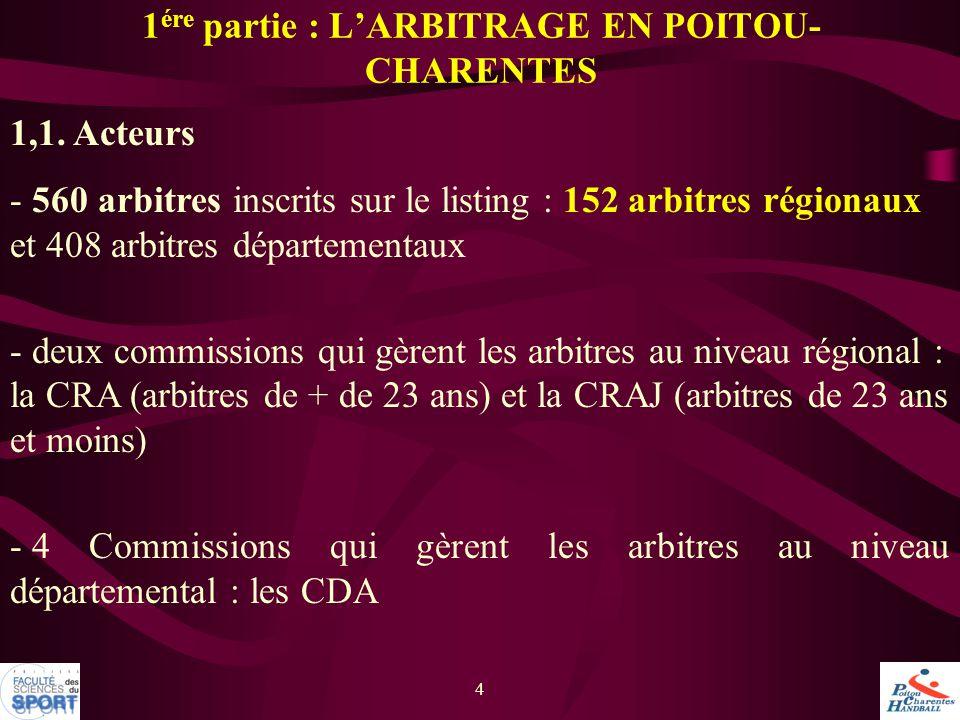 4 1 ére partie : L'ARBITRAGE EN POITOU- CHARENTES 1,1. Acteurs - 560 arbitres inscrits sur le listing : 152 arbitres régionaux et 408 arbitres départe