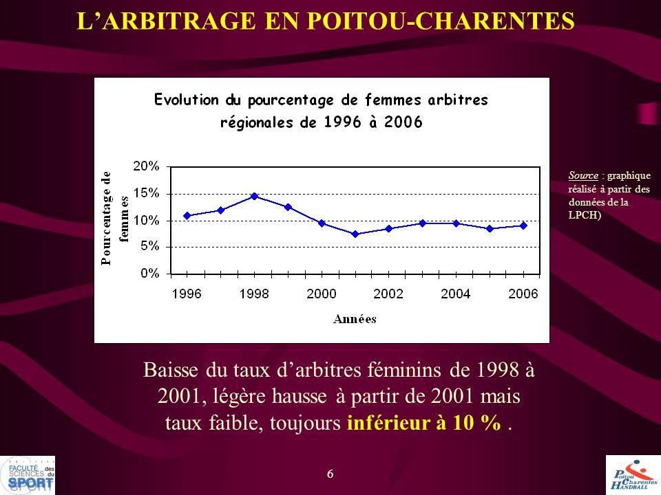 6 L'ARBITRAGE EN POITOU-CHARENTES Source : graphique réalisé à partir des données de la LPCH) Baisse du taux d'arbitres féminins de 1998 à 2001, légèr