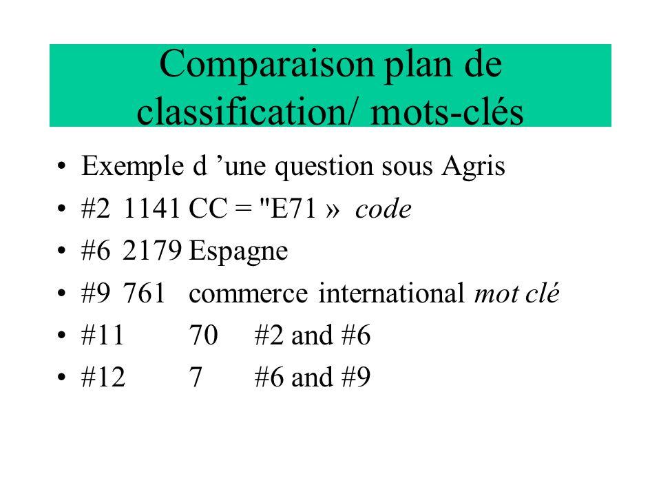 Comparaison plan de classification/ mots-clés Exemple d 'une question sous Agris #21141CC =