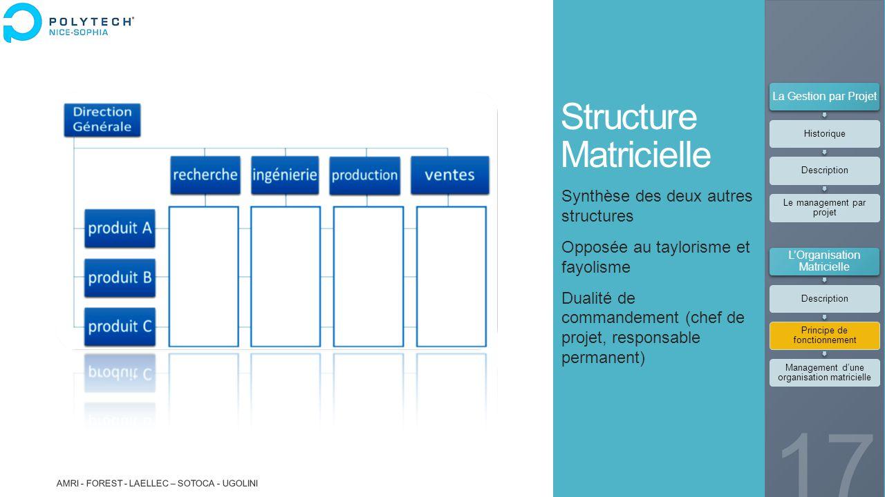 Structure Matricielle Synthèse des deux autres structures Opposée au taylorisme et fayolisme Dualité de commandement (chef de projet, responsable perm
