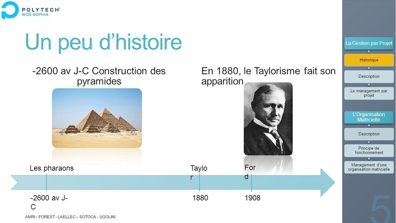 Un peu d'histoire -2600 av J-C Construction des pyramides En 1880, le Taylorisme fait son apparition AMRI - FOREST - LAELLEC – SOTOCA - UGOLINI 5 For