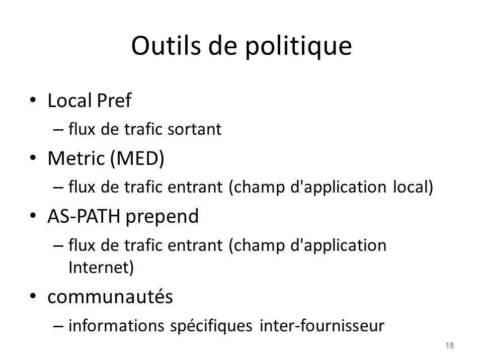 Outils de politique Local Pref – flux de trafic sortant Metric (MED) – flux de trafic entrant (champ d'application local) AS-PATH prepend – flux de tr