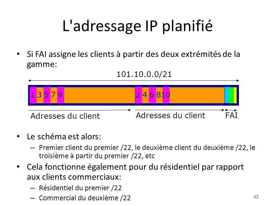 L'adressage IP planifié Si FAI assigne les clients à partir des deux extrémités de la gamme: Le schéma est alors: – Premier client du premier /22, le