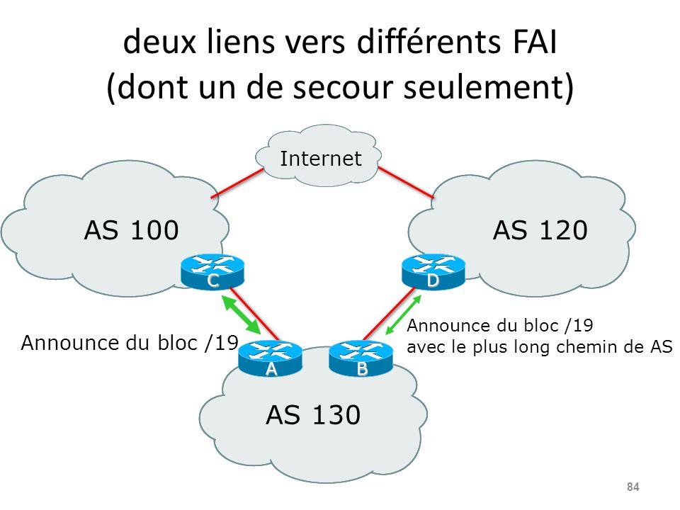 deux liens vers différents FAI (dont un de secour seulement) 84 AS 100AS 120 AS 130 CD Announce du bloc /19 avec le plus long chemin de AS Internet An