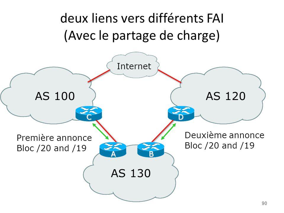 deux liens vers différents FAI (Avec le partage de charge) 90 AS 100AS 120 AS 130 CD Deuxième annonce Bloc /20 and /19 Internet Première annonce Bloc