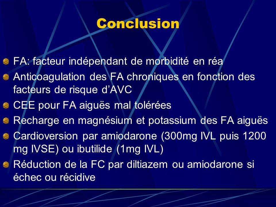 Conclusion FA: facteur indépendant de morbidité en réa Anticoagulation des FA chroniques en fonction des facteurs de risque d'AVC CEE pour FA aiguës m