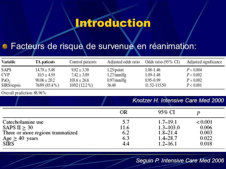 Introduction Facteurs de risque de survenue en réanimation: Knotzer H. Intensive Care Med 2000 Seguin P. Intensive Care Med 2006