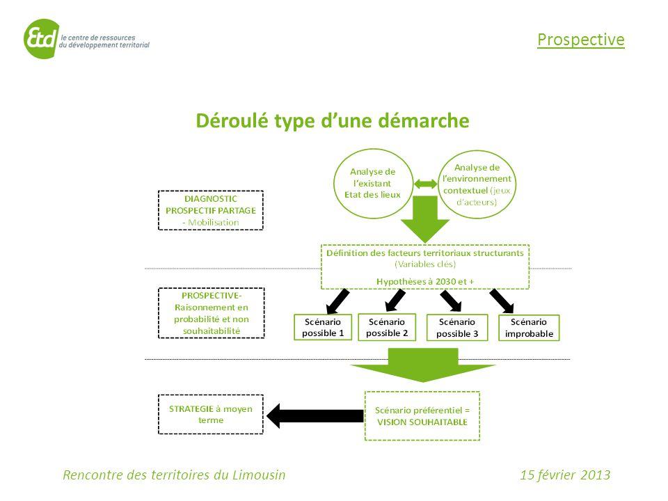 15 février 2013Rencontre des territoires du Limousin Déroulé type d'une démarche Prospective