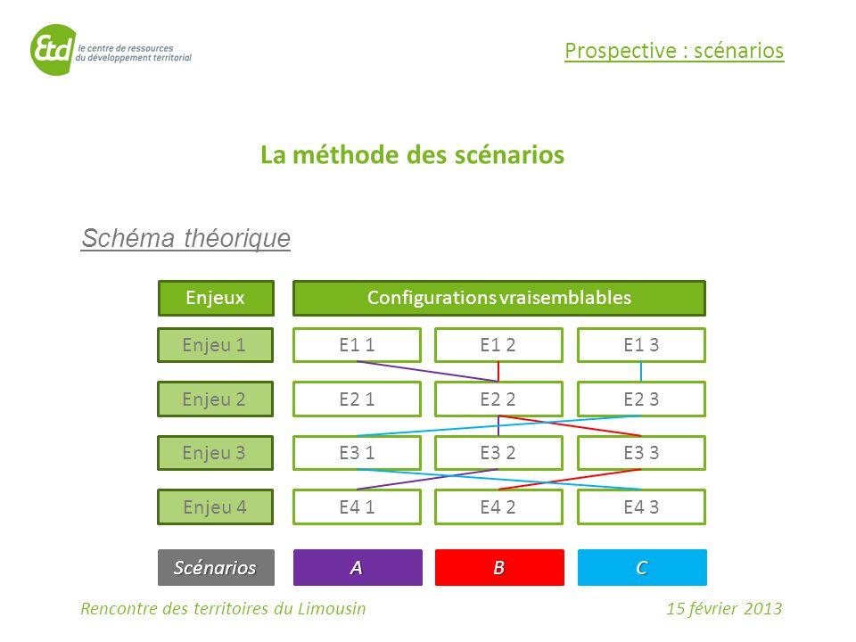 15 février 2013Rencontre des territoires du Limousin Prospective : scénarios La méthode des scénarios Schéma théorique Enjeux Enjeu 1 Enjeu 2 Enjeu 3 Enjeu 4 Configurations vraisemblables E1 3E1 2E1 1 E2 3E2 2E2 1 E3 3E3 2E3 1 E4 3E4 2E4 1 ScénariosCBA
