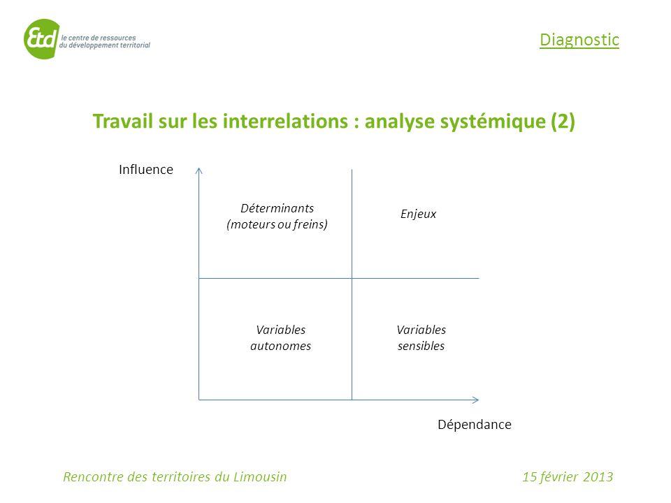 15 février 2013Rencontre des territoires du Limousin Diagnostic Travail sur les interrelations : analyse systémique (2) Influence Dépendance Déterminants (moteurs ou freins) Enjeux Variables autonomes Variables sensibles
